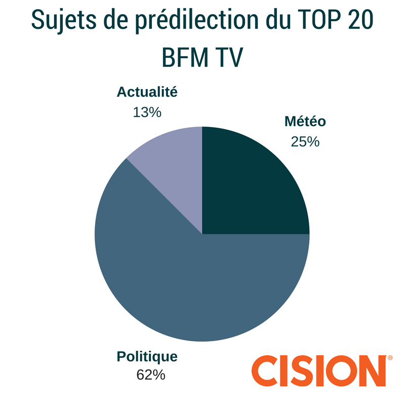 sujets-de-predilection-du-top-20bfm-tv
