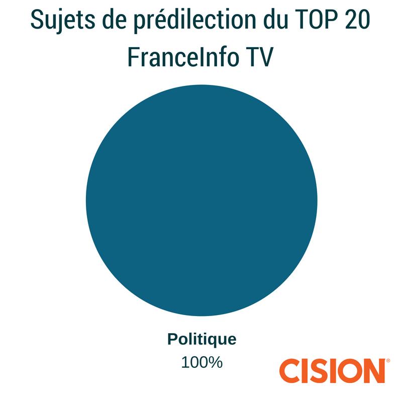 sujets-de-predilection-du-top-20-franceinfo-tv