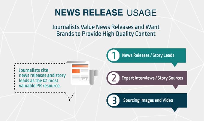你的新闻稿如何帮助媒体工作?