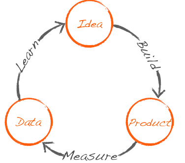 Minimum Viable Product: Build, Measure, Repeat