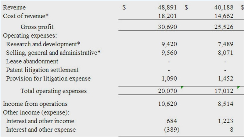 Video How To Format An Income Statement  Ehow