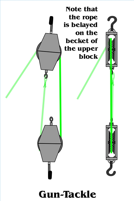 How To Build A Block And Tackle Pulley System