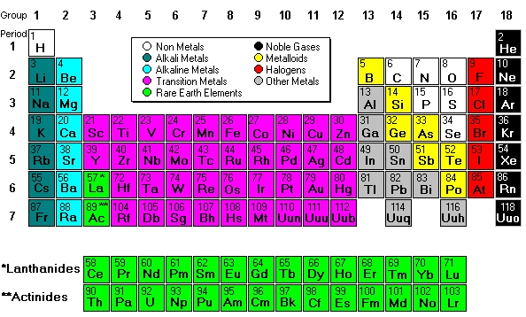 Parts of the periodic table sciencing for Table des elements