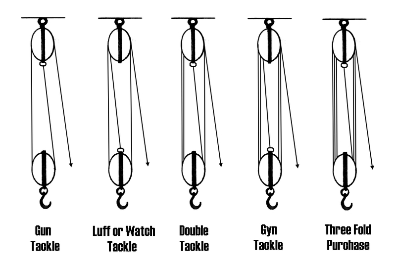 examples of a block  u0026 tackle