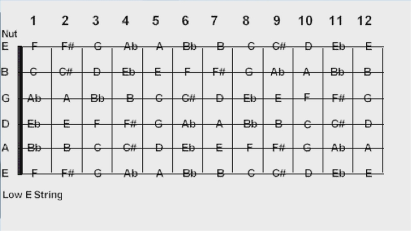 How To Read Guitar Tablature Symbols - how to read guitar ...
