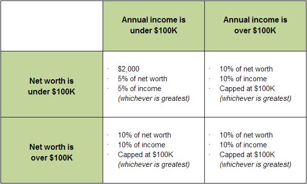 title III crowdfunding chart