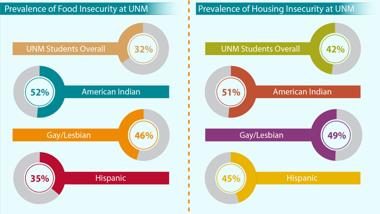 New research by UNM faculty shows some students are food or housing insecure