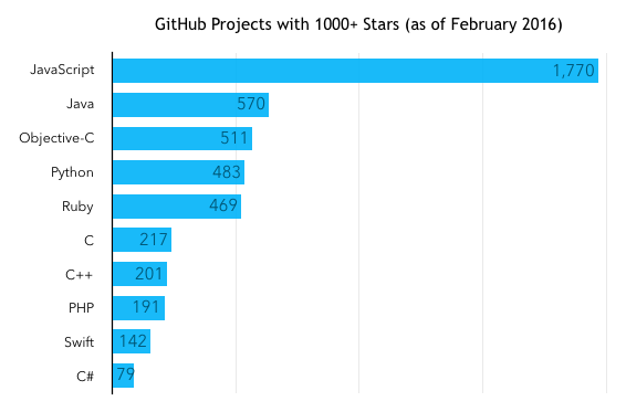 dataists ranking the popularity of programming languages