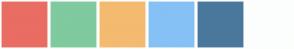 Color Scheme with #E96D63 #7FCA9F #F4BA70 #85C1F5 #4A789C #FCFEFD
