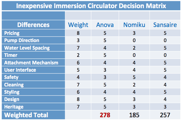 Immersion circulator decision matrix.png