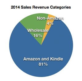 2014 book sales revenue category