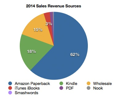 2014 book sales revenue