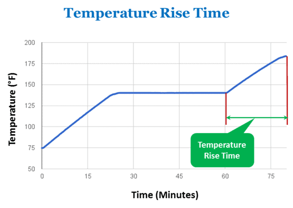 Temperature rise time.png