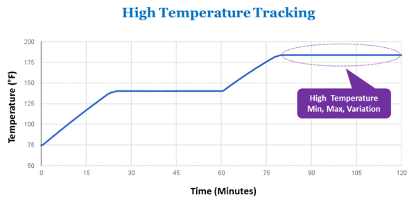 High temperature tracking.png
