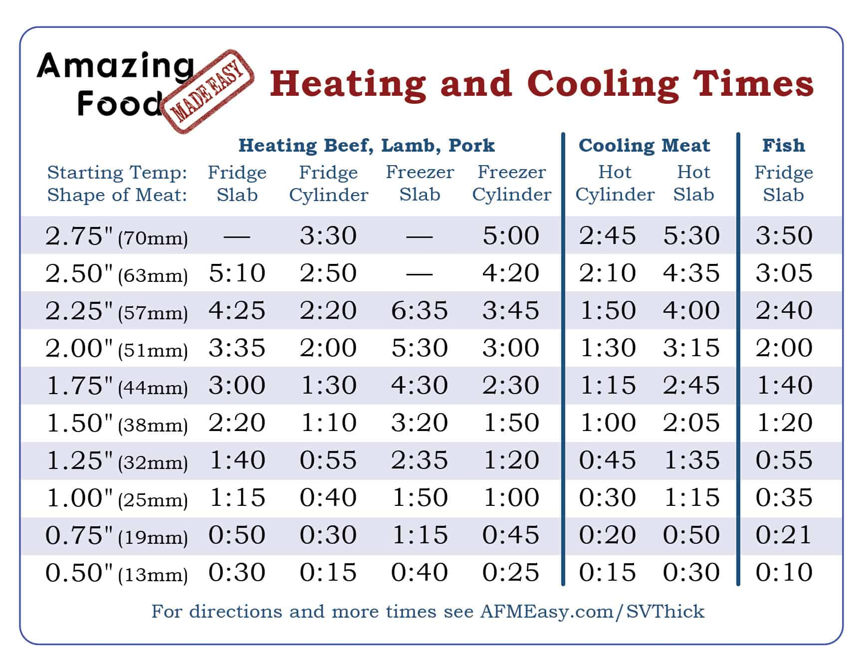 Sous vide timing ruler for Cooks heating and cooling