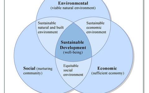 environmental communication and sustainable development Environment and feminism - ecofeminist theory and trans-generational communication and sustainable development environment and sustainable development.