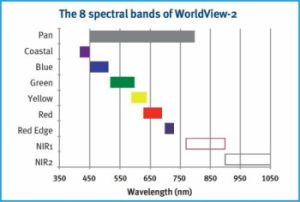WorldView-2 Satellite Specifications