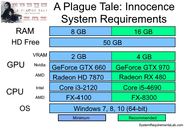 A Plague Tale Innocence Recommended System Requirements - Can My PC Run A Plague Tale Innocence