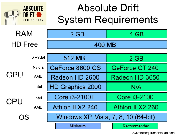 Absolute Drift Recommended System Requirements - Can My PC Run Absolute Drift Requirements