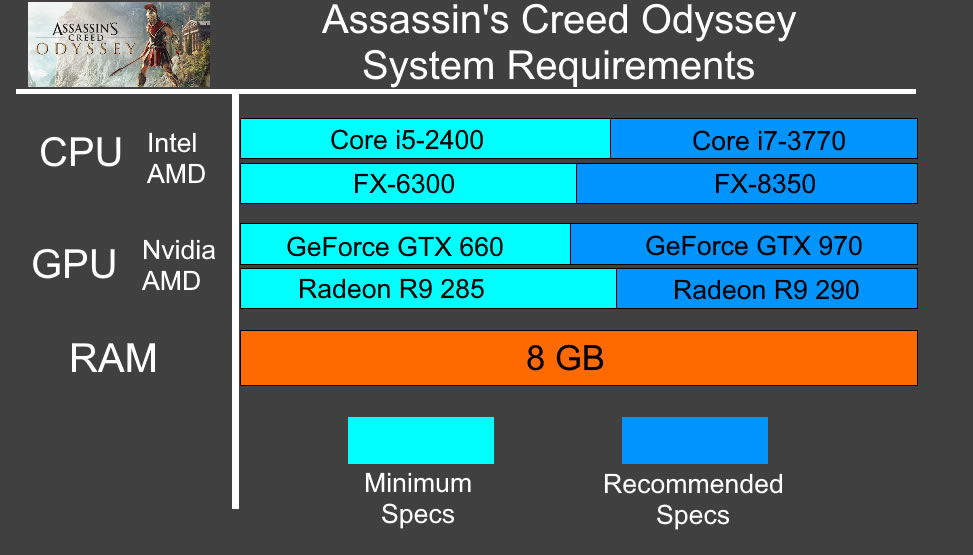 Assassins Creed Odyssey System Requirements - Can I Run Assassins Creed Odyssey Minimum Requirements