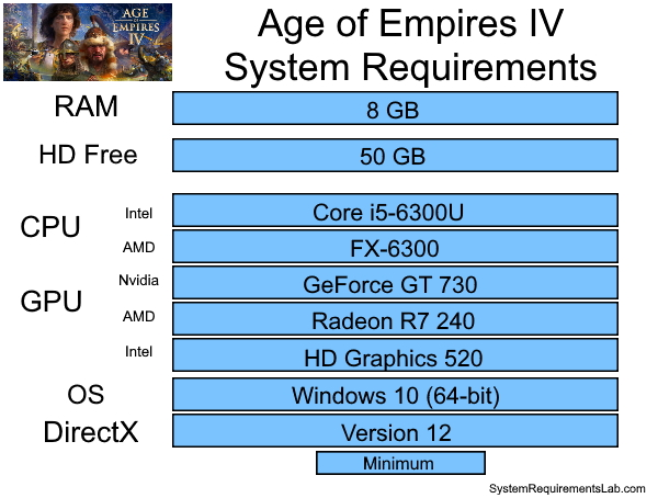 Age of Empires 4 Recommended System Requirements - Can My PC Run Age of Empires 4