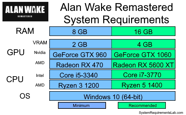 Alan Wake Remastered Recommended System Requirements - Can My PC Run Alan Wake Remastered
