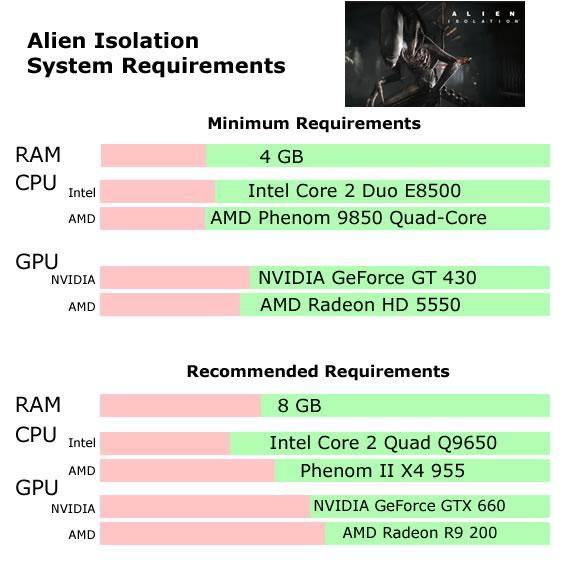 Alien Isolation System Requirements - Can I Run Alien Isolation Minimum Requirements