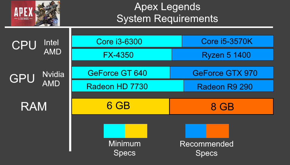 Apex Legends System Requirements Graph - Can your computer play the game