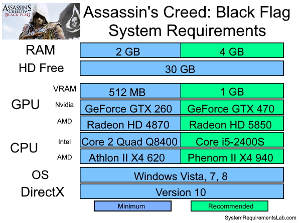 Assassins Creed 4 Black Flag Recommended System Requirements - Can My PC Run Assassins Creed 4 Black Flag