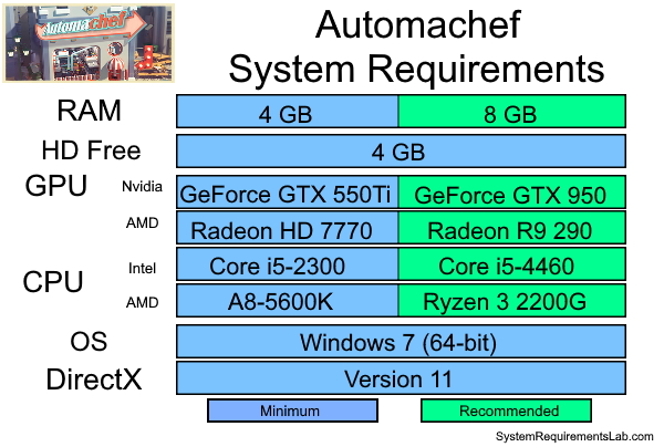 Automachef Recommended System Requirements - Can My PC Run Automachef