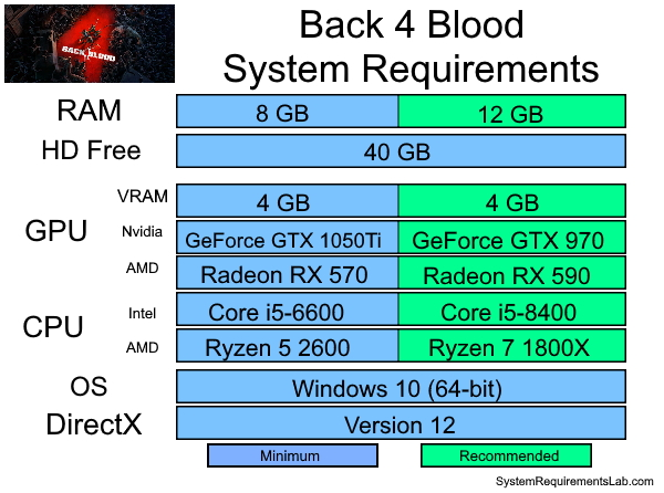 Back 4 Blood Recommended System Requirements - Can My PC Run Back 4 Blood