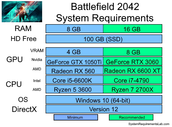 Battlefield 2042 Recommended System Requirements - Can My PC Run Battlefield 2042 Requirements