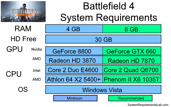 Battlefield 4 Recommended System Requirements - Can My PC Run Battlefield 4 Requirements