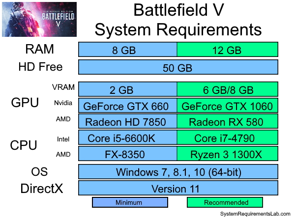 Battlefield 5 Recommended System Requirements - Can My PC Run Battlefield 5 Requirements