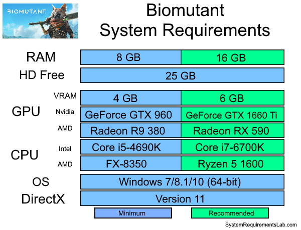 Biomutant Recommended System Requirements - Can My PC Run Biomutant Requirements
