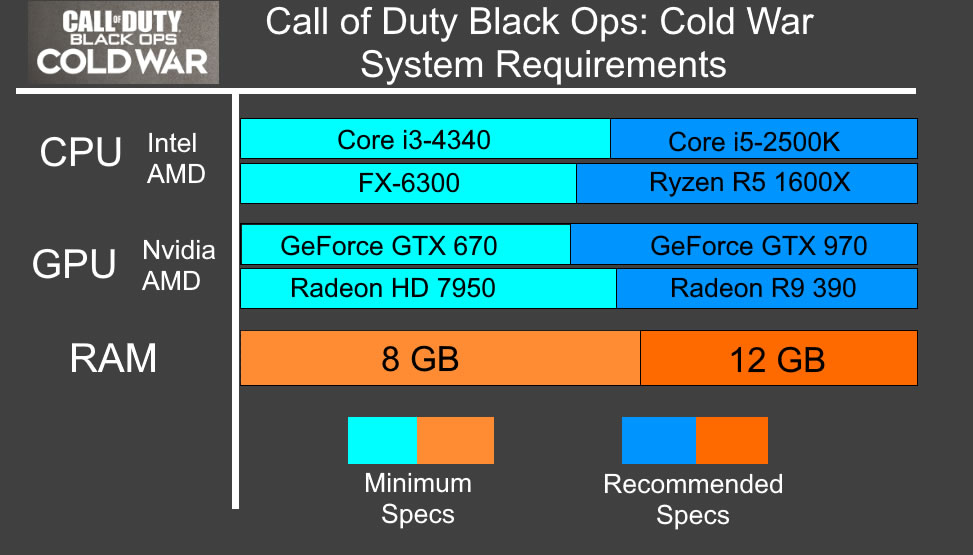 Black Ops Cold War System Requirements - Can I Run Black Ops Cold War Minimum Requirements