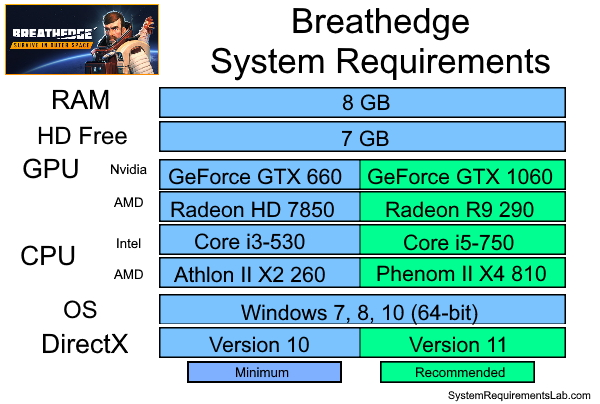 Breathedge Recommended System Requirements - Can My PC Run Breathedge Requirements