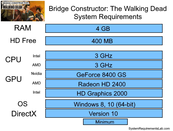 Bridge Constructor: The Walking Dead Recommended System Requirements - Can My PC Run Bridge Constructor: The Walking Dead