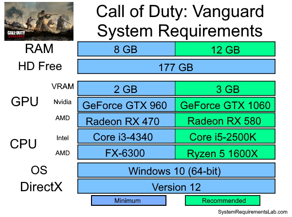 Call of Duty Vanguard Recommended System Requirements - Can My PC Run Call of Duty Vanguard