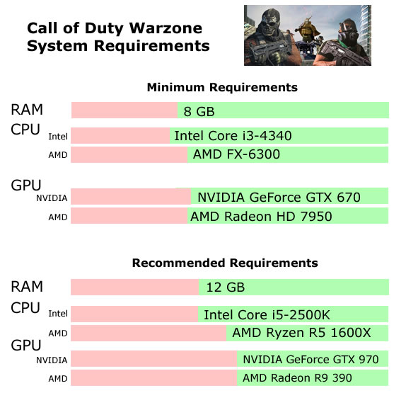 Warzone Requirements graph - Will my PC Run Call of Duty Warzone