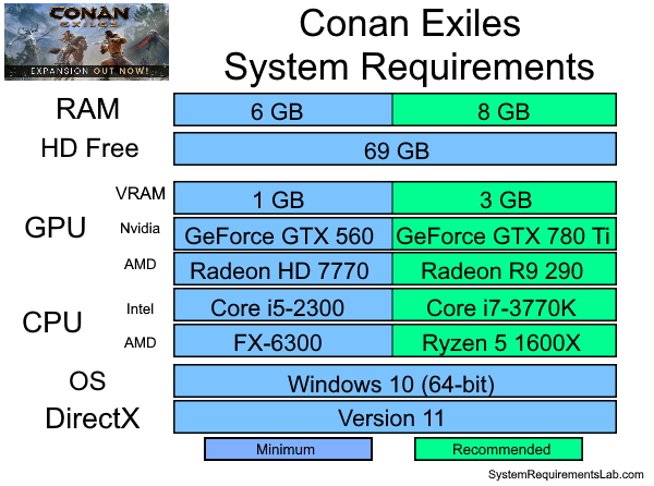 Conan Exiles Recommended System Requirements - Can My PC Run Conan Exiles
