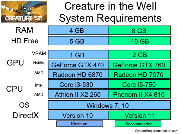 Creature in the Well Recommended System Requirements - Can My PC Run Creature in the Well