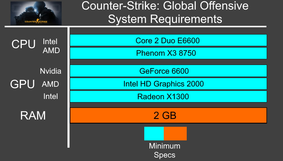 CS GO System Requirements - Can My PC Run CS GO Requirements