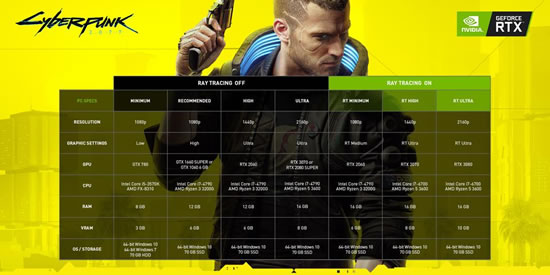 Cyberpunk 2077 Ray Tracing Requirements - Can I exceed Cyberpunk 2077 System Requirements