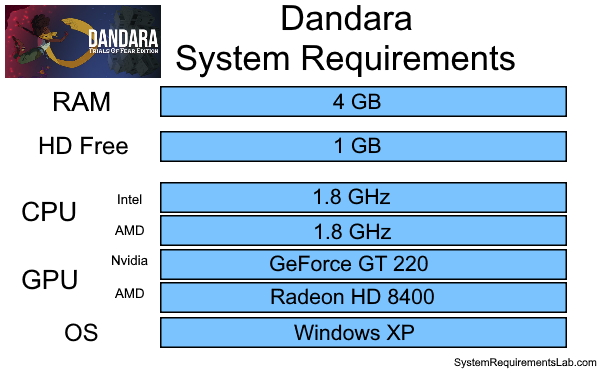 Dandara System Requirements - Can I Run Dandara System Requirements