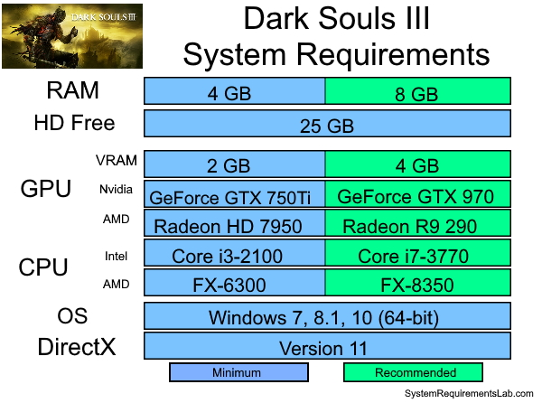 Dark Souls 3 Recommended System Requirements - Can My PC Run Dark Souls 3
