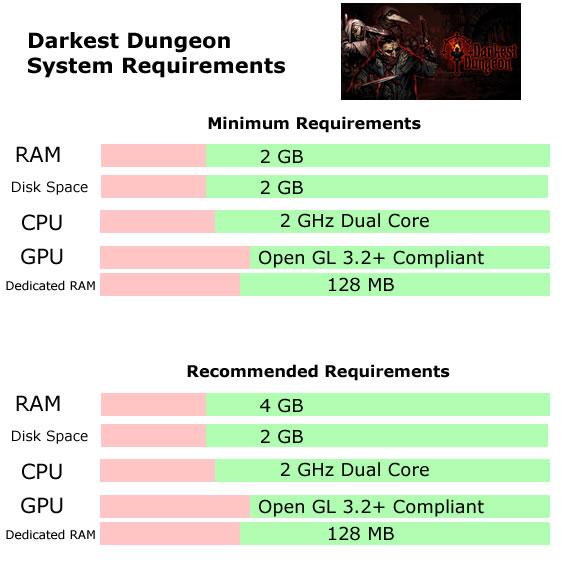 Darkest Dungeon System Requirements - Can I Run Darkest Dungeon Minimum Requirements
