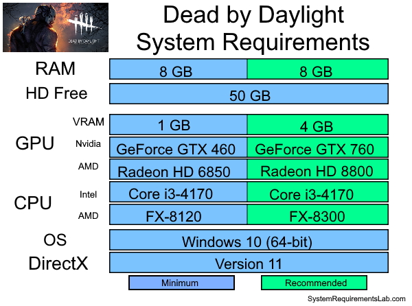 Dead by Daylight Recommended System Requirements - Can My PC Run Dead By Daylight