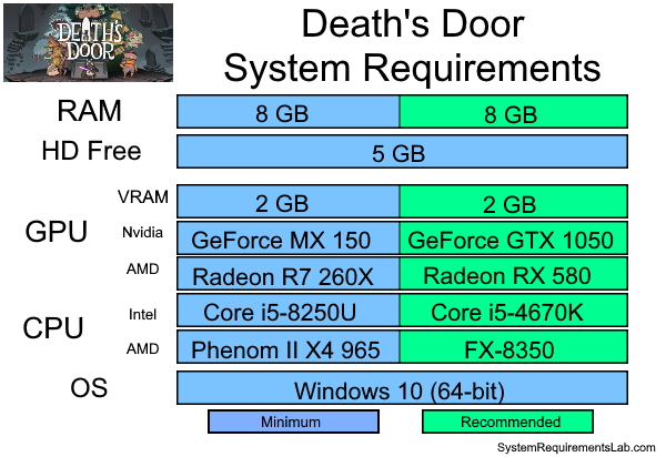 Deaths Door Recommended System Requirements - Can My PC Run Deaths Door