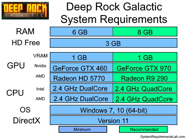 Deep Rock Galactic Recommended System Requirements - Can My PC Run Deep Rock Galactic Requirements
